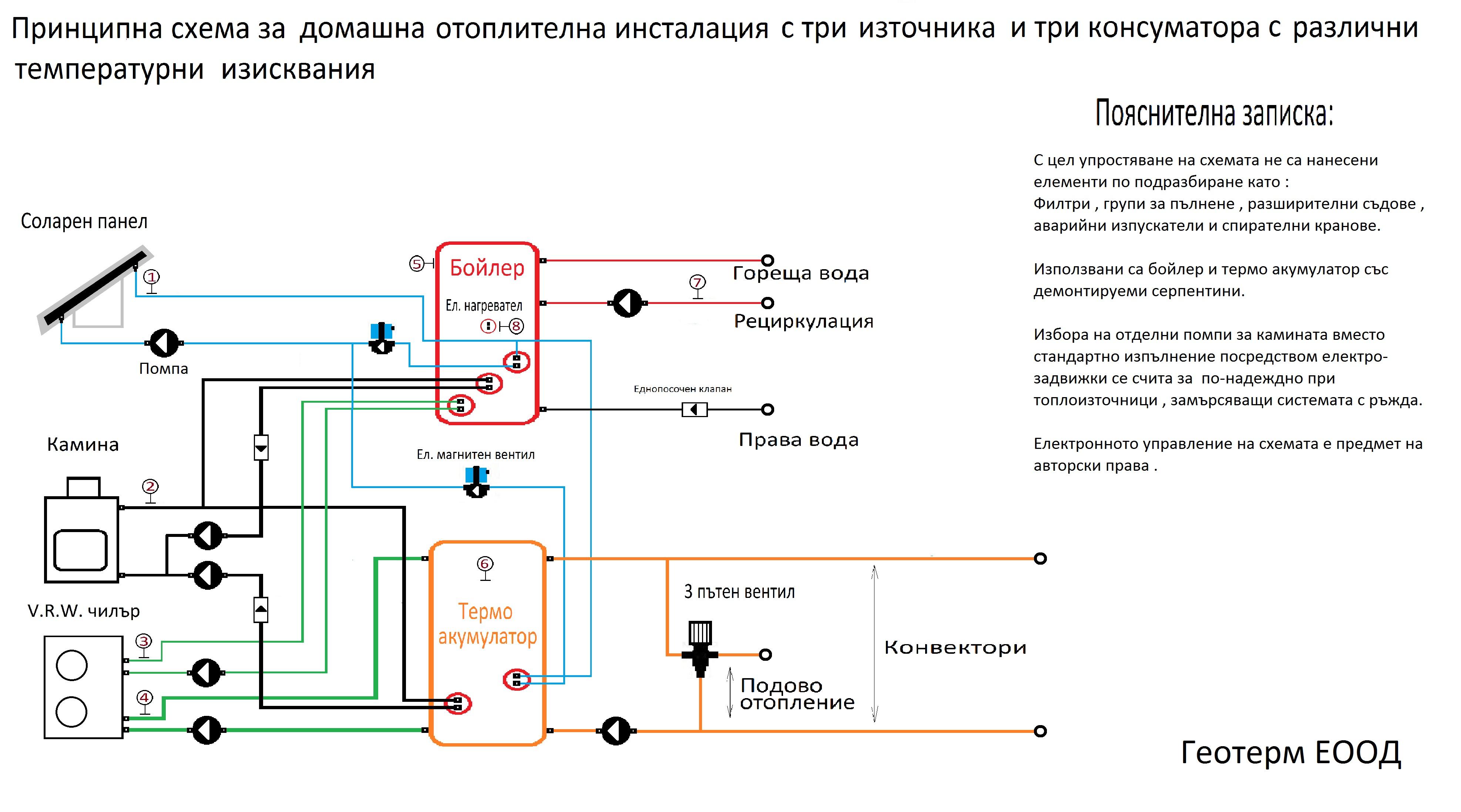 Схема на домашна отоплителна инсталация с три топлоизточника и три консуматора с различни температурни изисквания