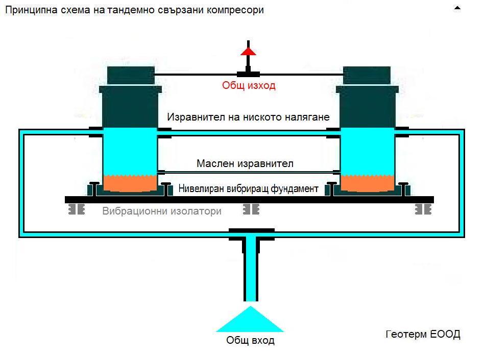 Тандемно свързани компресори