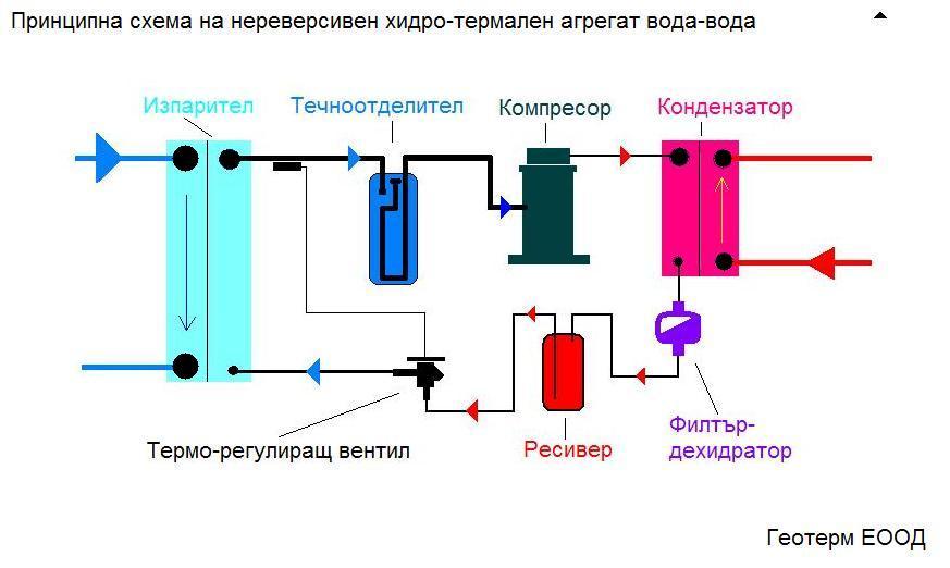Термопомпа вода-вода нереверсивна