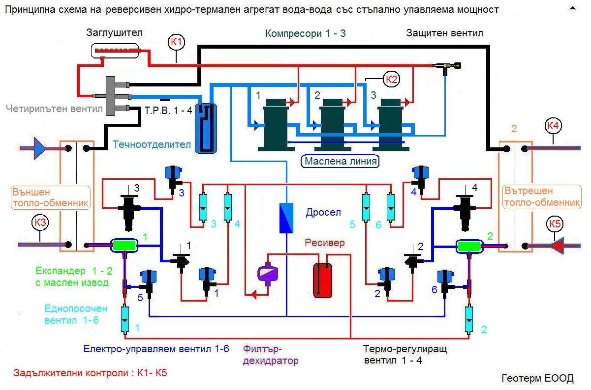 Термопомпа вода вода с променлива мощност