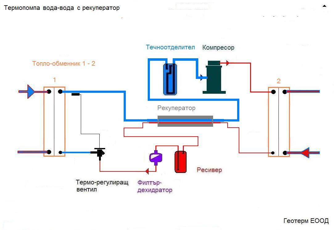 Термопомпа вода вода c рекуператор