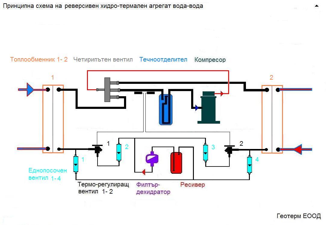 Термопомпа вода вода реверсивна