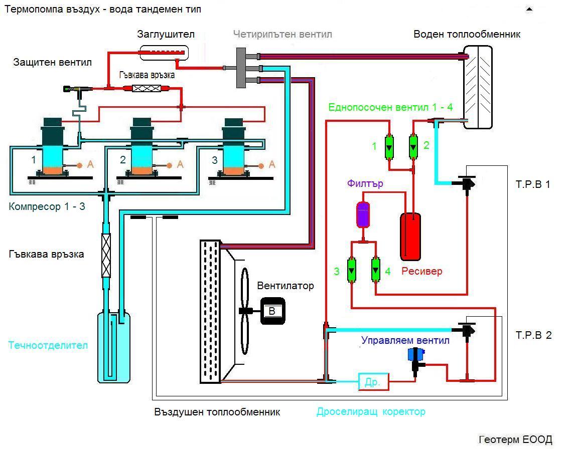 Термопомпа въздух - вода с тандемни компресори