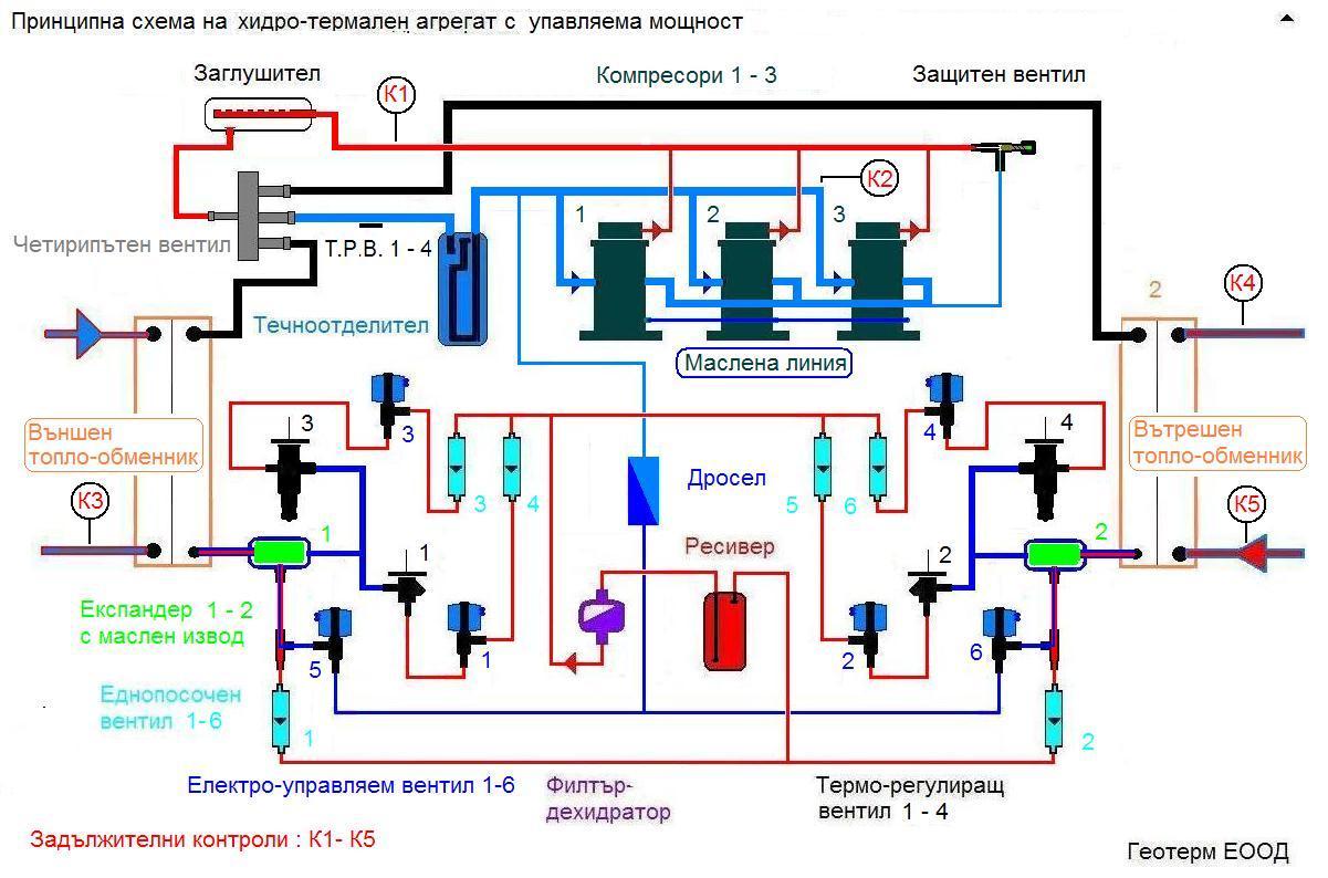 Термопомпен агрегат с променлива мощност